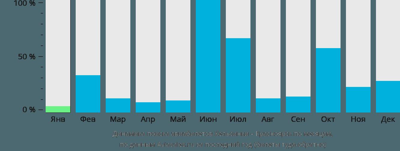Динамика поиска авиабилетов из Хельсинки в Красноярск по месяцам
