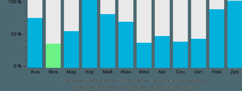 Динамика поиска авиабилетов из Хельсинки в Карловы Вары по месяцам