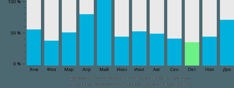 Динамика поиска авиабилетов из Хельсинки в Краков по месяцам