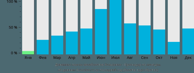 Динамика поиска авиабилетов из Хельсинки в Краснодар по месяцам