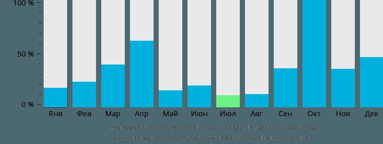 Динамика поиска авиабилетов из Хельсинки в Катманду по месяцам