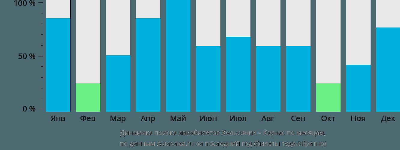 Динамика поиска авиабилетов из Хельсинки в Каунас по месяцам