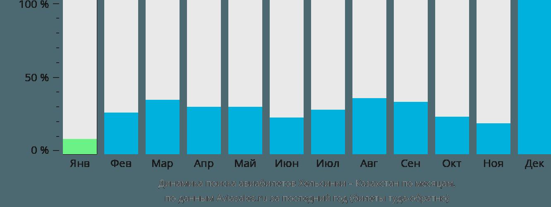 Динамика поиска авиабилетов из Хельсинки в Казахстан по месяцам