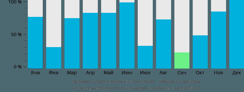 Динамика поиска авиабилетов из Хельсинки в Лейпциг по месяцам