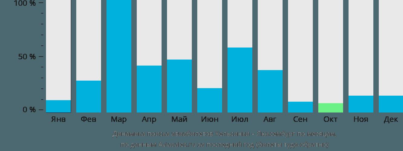 Динамика поиска авиабилетов из Хельсинки в Люксембург по месяцам