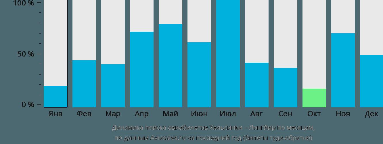 Динамика поиска авиабилетов из Хельсинки в Лонгйир по месяцам