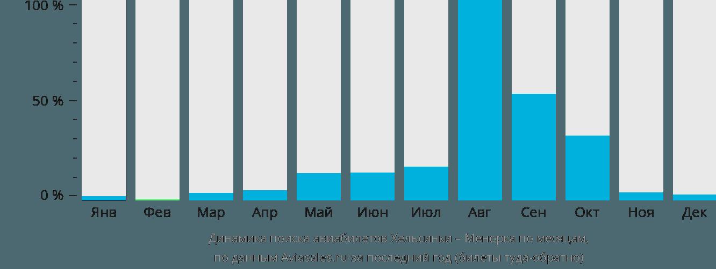 Динамика поиска авиабилетов из Хельсинки на Менорку по месяцам