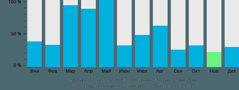 Динамика поиска авиабилетов из Хельсинки в Марокко по месяцам