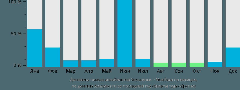 Динамика поиска авиабилетов из Хельсинки в Момбасу по месяцам