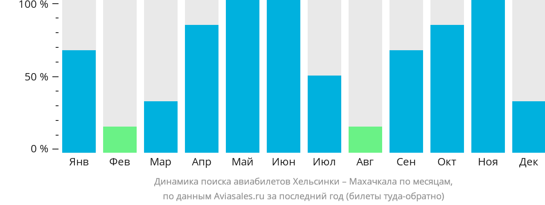 Динамика поиска авиабилетов из Хельсинки в Махачкалу по месяцам