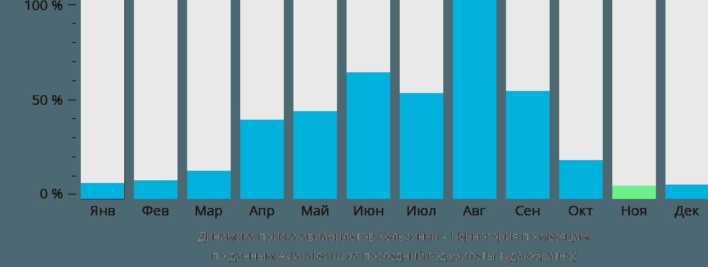 Динамика поиска авиабилетов из Хельсинки в Черногорию по месяцам
