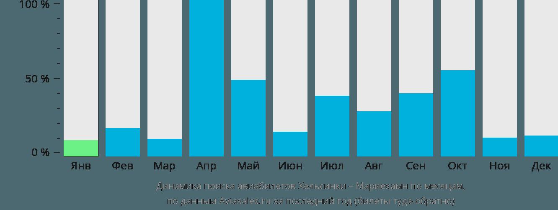 Динамика поиска авиабилетов из Хельсинки в Мариехамн по месяцам