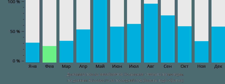 Динамика поиска авиабилетов из Хельсинки на Мальту по месяцам