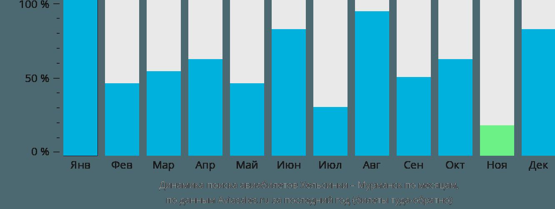 Динамика поиска авиабилетов из Хельсинки в Мурманск по месяцам