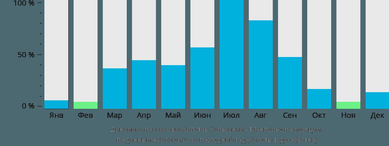 Динамика поиска авиабилетов из Хельсинки в Монпелье по месяцам