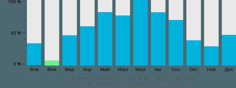 Динамика поиска авиабилетов из Хельсинки в Марсель по месяцам