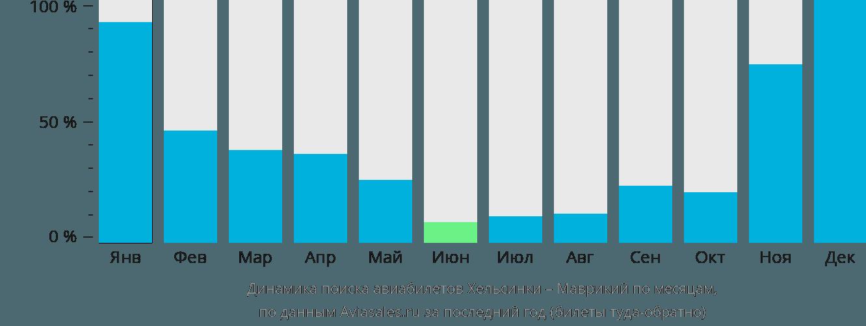 Динамика поиска авиабилетов из Хельсинки в Маврикий по месяцам