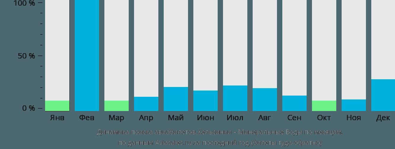Динамика поиска авиабилетов из Хельсинки в Минеральные воды по месяцам