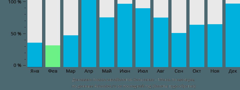 Динамика поиска авиабилетов из Хельсинки в Минск по месяцам
