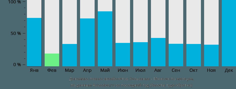 Динамика поиска авиабилетов из Хельсинки в Мюнхен по месяцам
