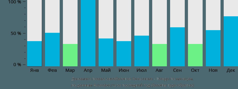 Динамика поиска авиабилетов из Хельсинки в Нанди по месяцам