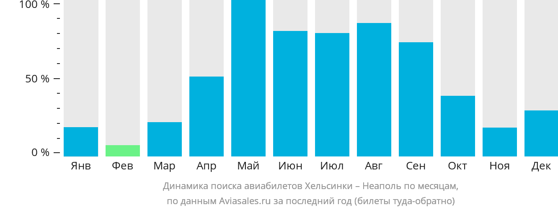 Динамика поиска авиабилетов из Хельсинки в Неаполь по месяцам