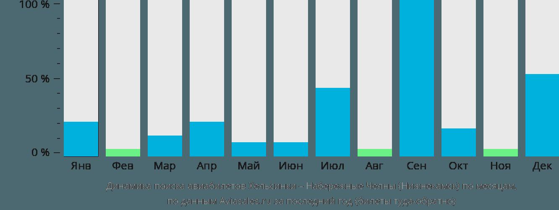 Динамика поиска авиабилетов из Хельсинки в Нижнекамск по месяцам