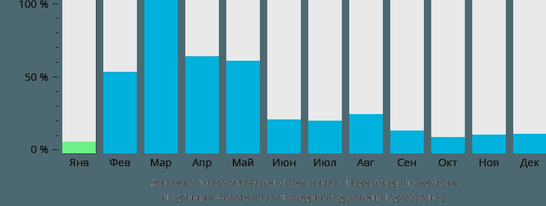 Динамика поиска авиабилетов из Хельсинки в Нидерланды по месяцам