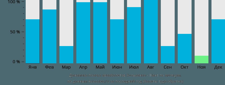 Динамика поиска авиабилетов из Хельсинки в Нант по месяцам