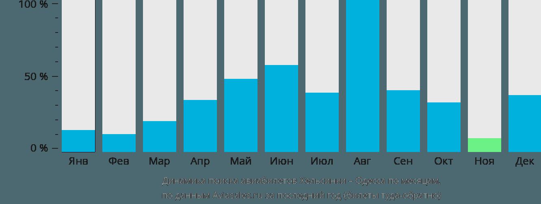 Динамика поиска авиабилетов из Хельсинки в Одессу по месяцам