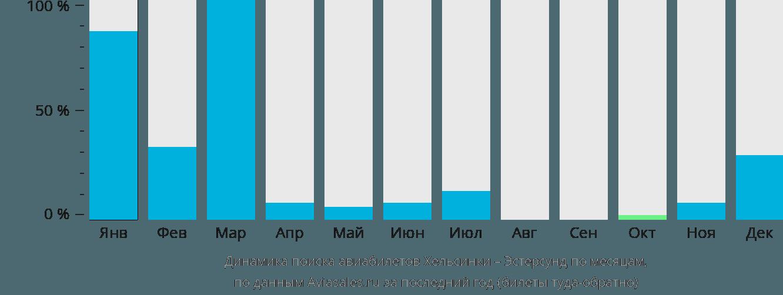 Динамика поиска авиабилетов из Хельсинки в Эстерсунда по месяцам