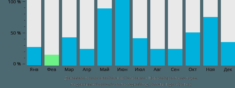 Динамика поиска авиабилетов из Хельсинки в Новосибирск по месяцам