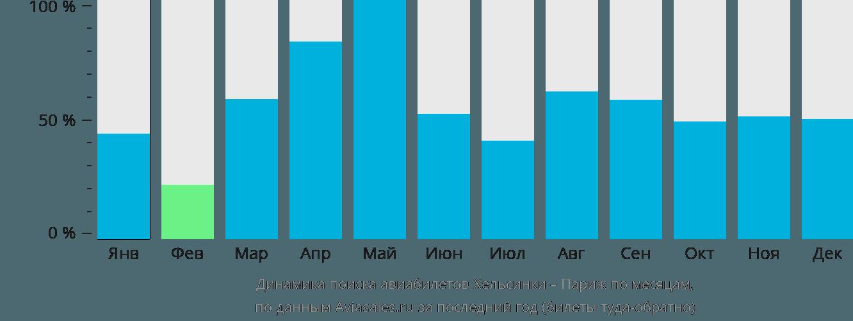 Динамика поиска авиабилетов из Хельсинки в Париж по месяцам