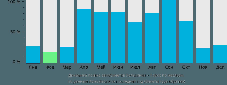 Динамика поиска авиабилетов из Хельсинки в Пафос по месяцам