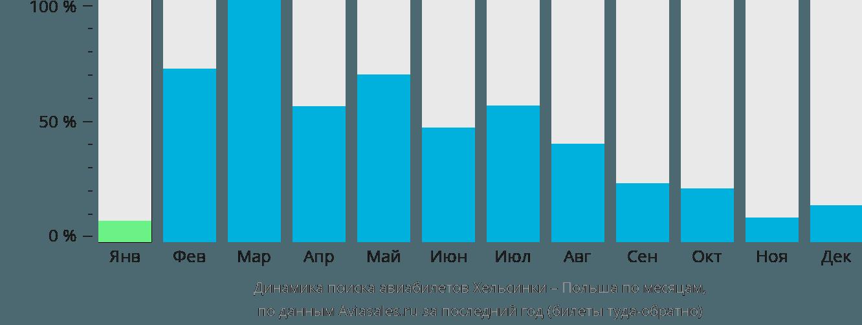 Динамика поиска авиабилетов из Хельсинки в Польшу по месяцам