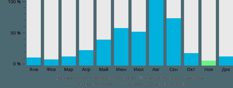 Динамика поиска авиабилетов из Хельсинки в Пальма-де-Майорку по месяцам