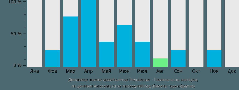 Динамика поиска авиабилетов из Хельсинки в Памплону по месяцам