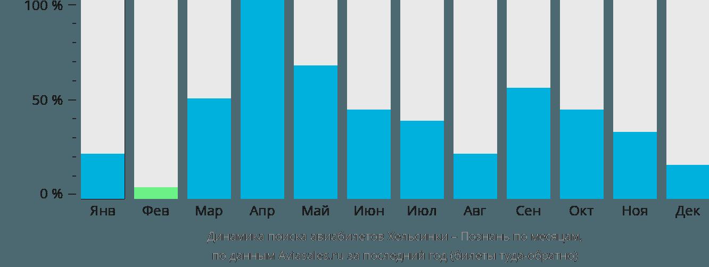 Динамика поиска авиабилетов из Хельсинки в Познань по месяцам