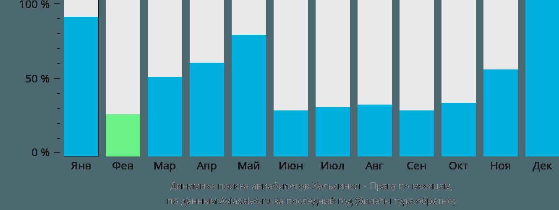 Динамика поиска авиабилетов из Хельсинки в Прагу по месяцам