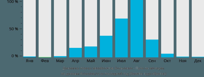 Динамика поиска авиабилетов из Хельсинки в Пулу по месяцам