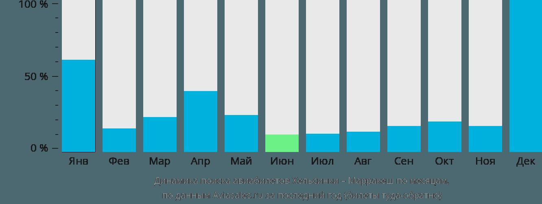 Динамика поиска авиабилетов из Хельсинки в Марракеш по месяцам