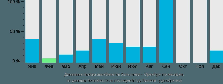 Динамика поиска авиабилетов из Хельсинки в Оренбург по месяцам