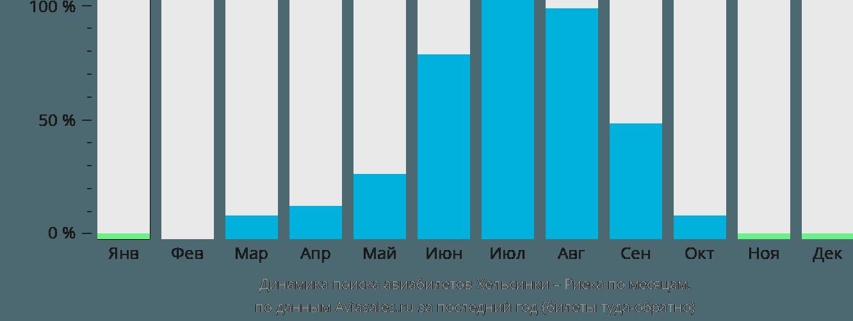 Динамика поиска авиабилетов из Хельсинки в Риеку по месяцам