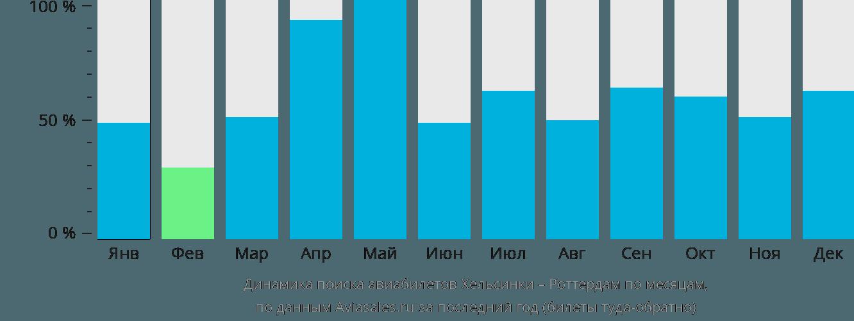 Динамика поиска авиабилетов из Хельсинки в Роттердам по месяцам