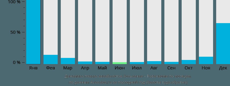 Динамика поиска авиабилетов из Хельсинки в Рованиеми по месяцам