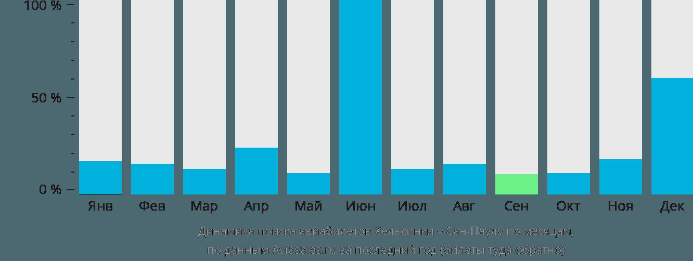 Динамика поиска авиабилетов из Хельсинки в Сан-Паулу по месяцам