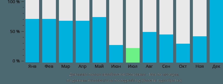 Динамика поиска авиабилетов из Хельсинки на Маэ по месяцам