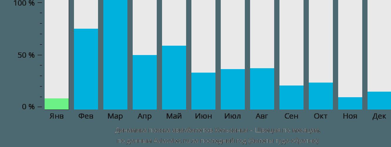Динамика поиска авиабилетов из Хельсинки в Швецию по месяцам