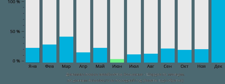 Динамика поиска авиабилетов из Хельсинки в Шарджу по месяцам