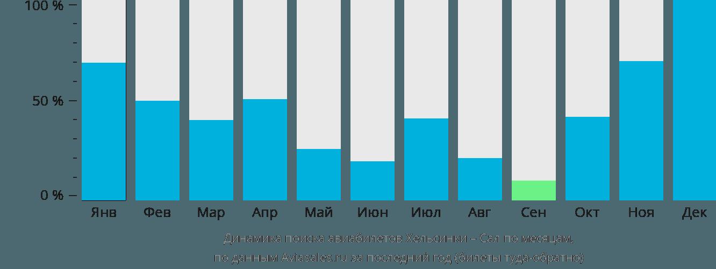 Динамика поиска авиабилетов из Хельсинки в Сал по месяцам